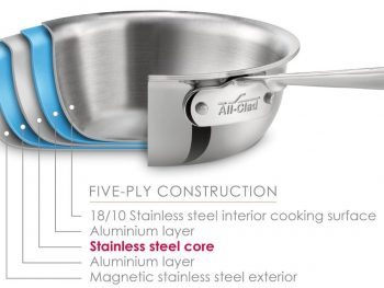 Stainless Steel Composition